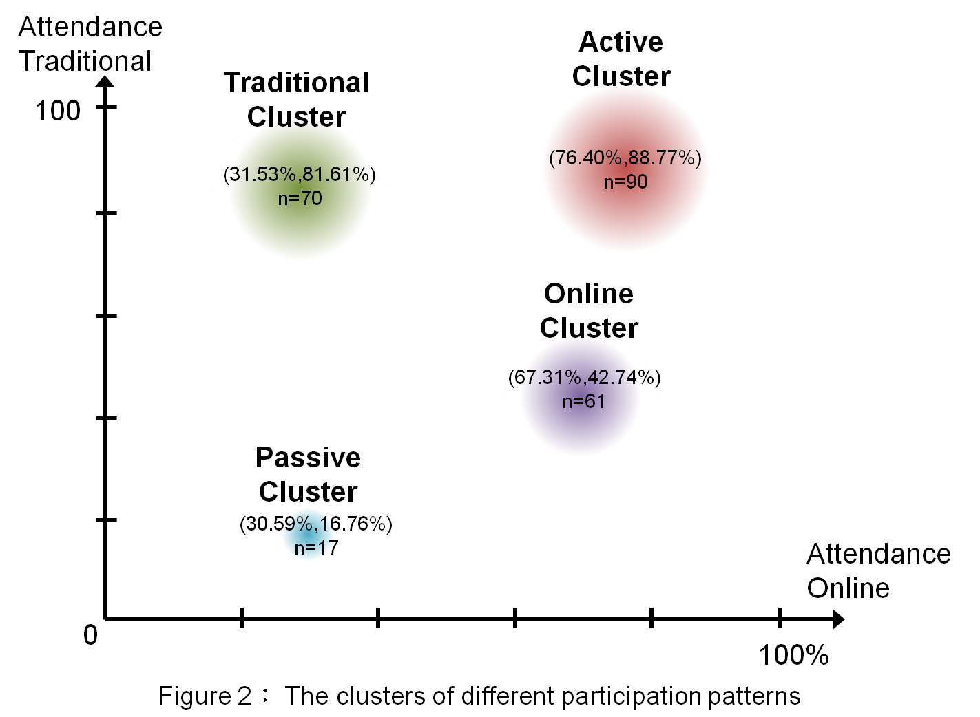 Figure 2?The clusters of different participation patterns