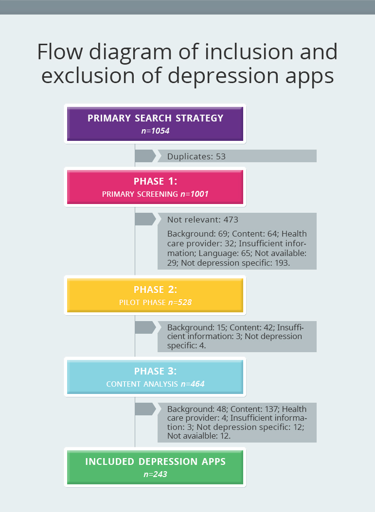 Flow diagram of inclusion and exclusion of depression apps
