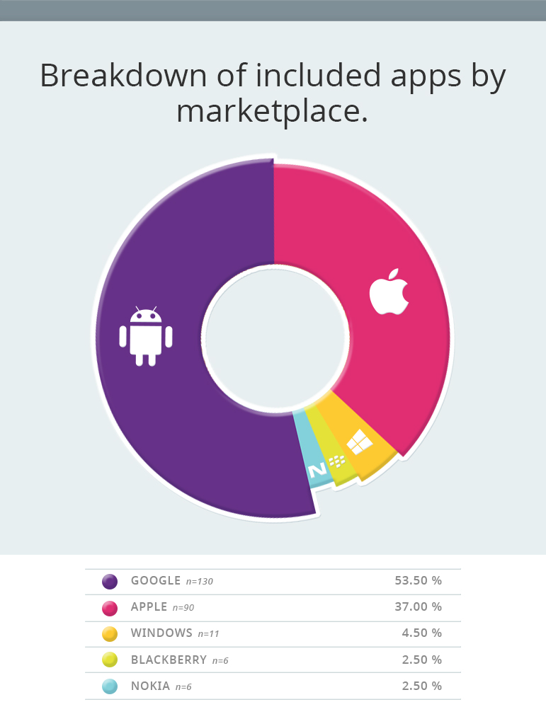 Breakdown of included apps by marketplace