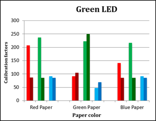 Comparing calibration factors of Galaxy S4 and iPhone8 using green LED reflection.